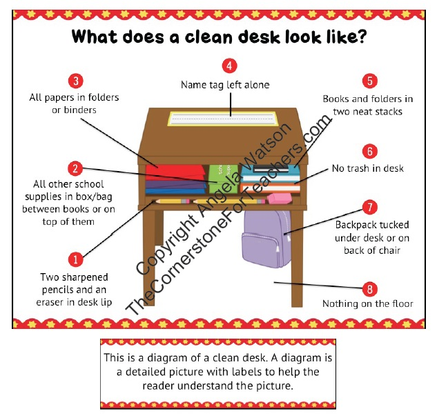 The clean desk diagram: 8 printable versions of the sign plus a 2 page mini-lesson for teaching students how to keep their desks neat. $2.